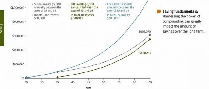 benefits of investing early